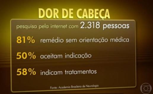 pesquisa cefaleia